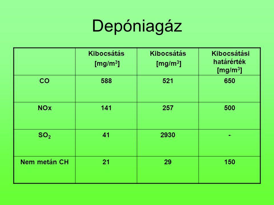 Kibocsátási határérték [mg/m3]